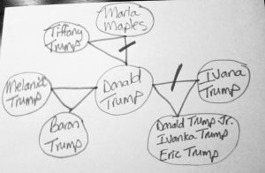 Donald Trump's family structure